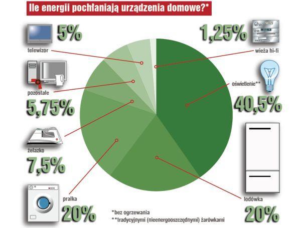 Oszczędnie i ekologicznie