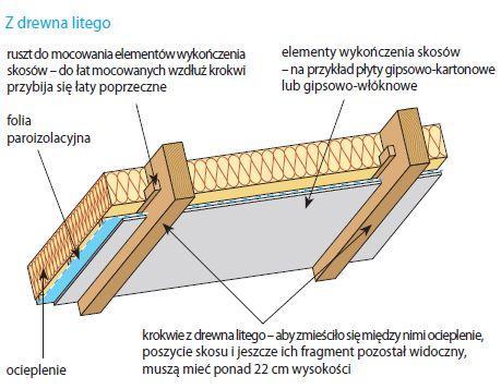 Krokwie z drewna litego