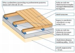 Drewno na taras